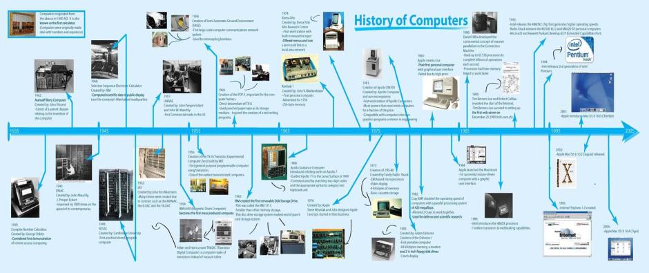 Perkembangan Komputer Di Dunia Qtera Mandiri